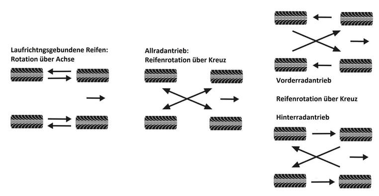 Schema zum Positionswechsel der Autoreifen