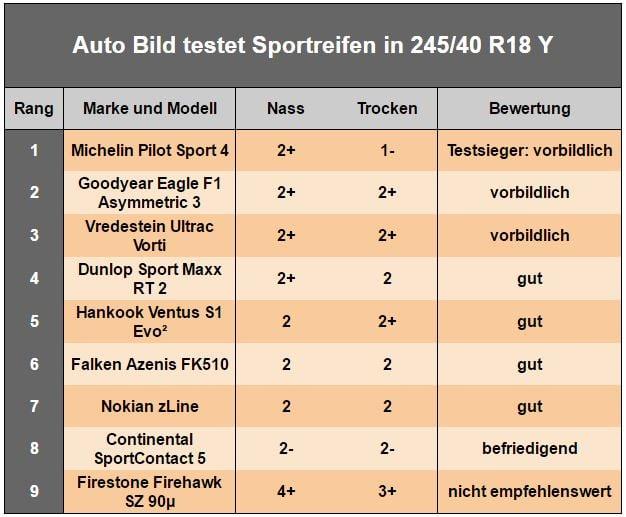 AutoBild Sportreifen 245-40R18Y.jpg