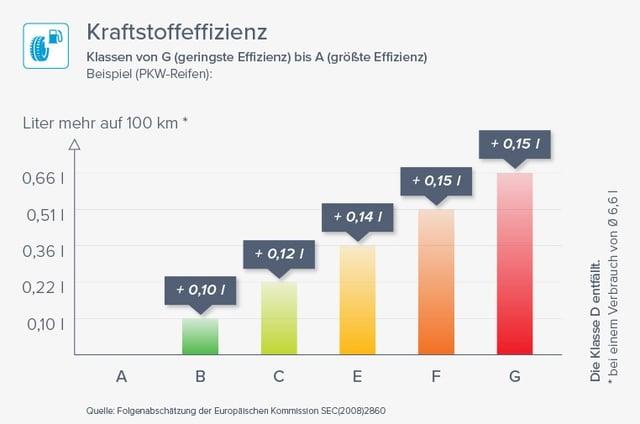 So erhöht sich der Kraftstoffverbrauch nach der EU-Verordnung gegenüber einem Referenzreifen, mit dem im Test ein Verbrauch von 6,6 L/100 km erzielt wurde.