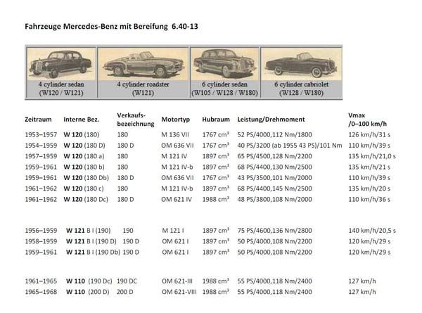 RVO.Blog_AnwendungslisteHeidenau P36 für Mercedes