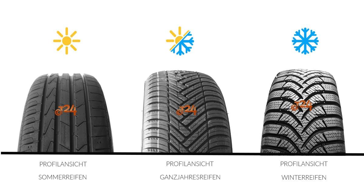Profile von Sommerreifen, Ganzjahresreifen und Winterreifen erkennen | Reifen-vor-Ort.de