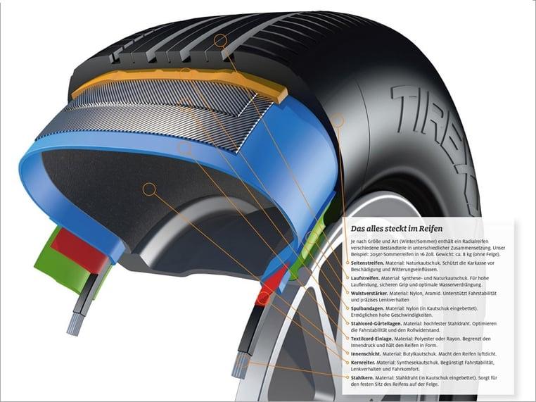 Querschnitt eines Reifens mit seinen unterschiedlichen Schichtungen, bestehend aus Naturkautschuk, Nylon, Aramid, Stahldraht, Polyester