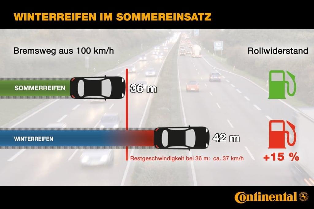 Winterreifen im Sommer - Bremsweg ist länger